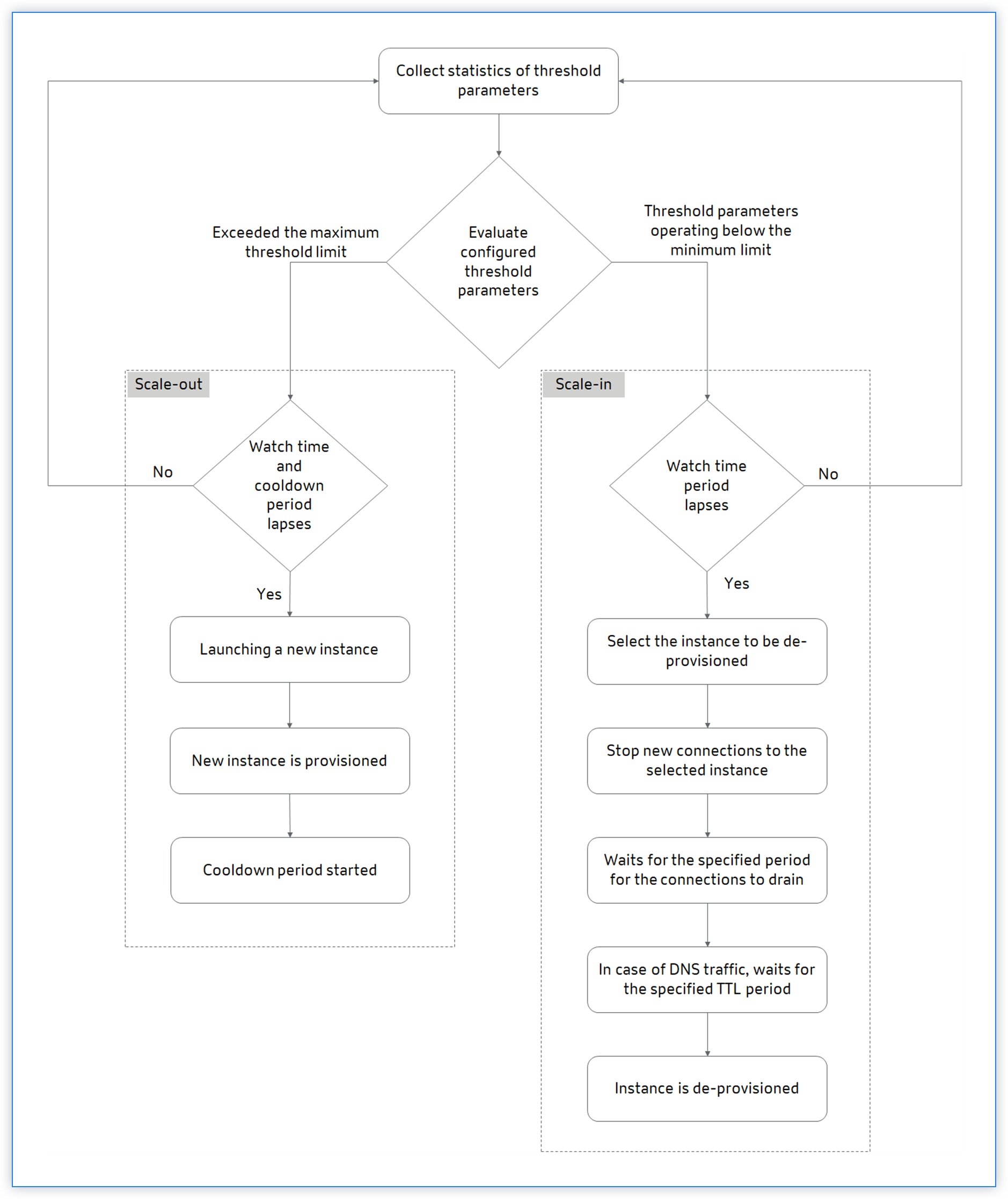 Citrix autoscale flowchart