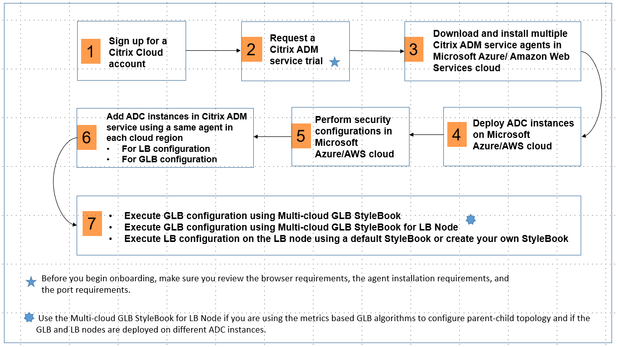 Citrix ADC Global load balancing for hybrid and multi-cloud
