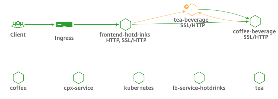Service graph hexagon