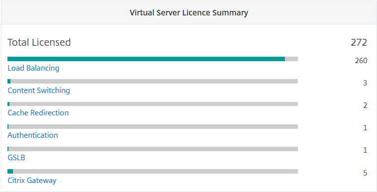 View licensed virtual servers