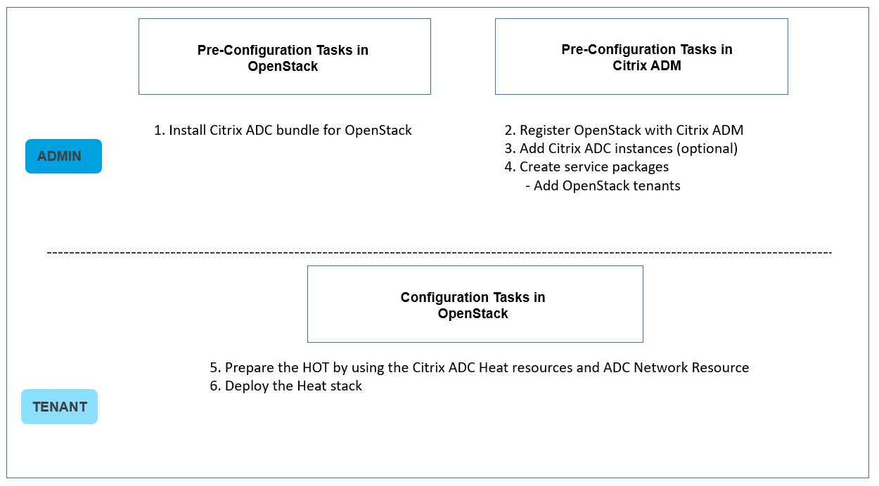 Workflow to configure ADC instances using Heat