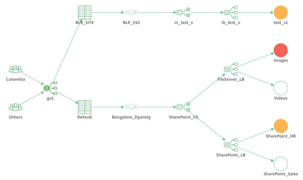 Network function view