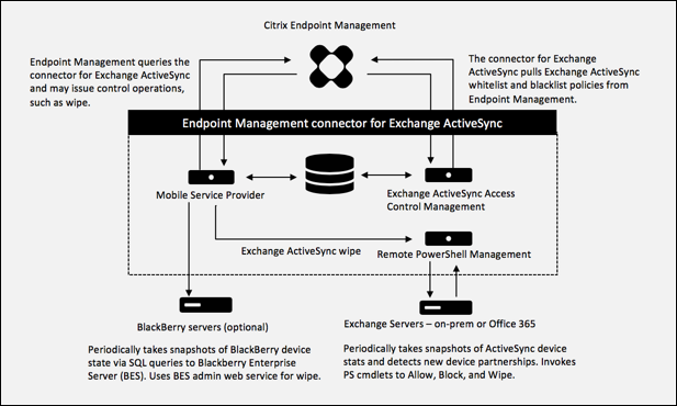 Endpoint Management connector for Exchange ActiveSync architecture