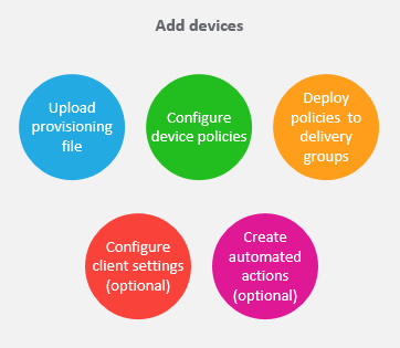 Adding devices workflow