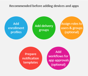 Recommended steps before adding devices and apps