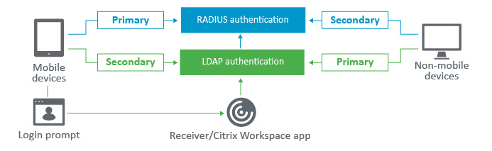 Configure Citrix Gateway to use RADIUS and LDAP