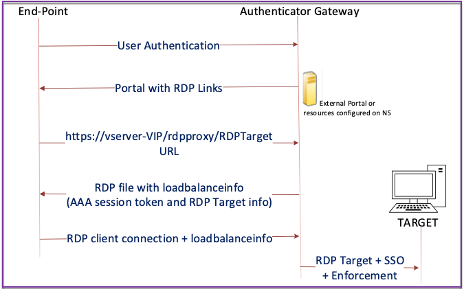Single gateway compatibility