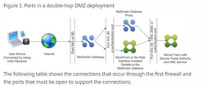 Common ports in a double hop DMZ deployment