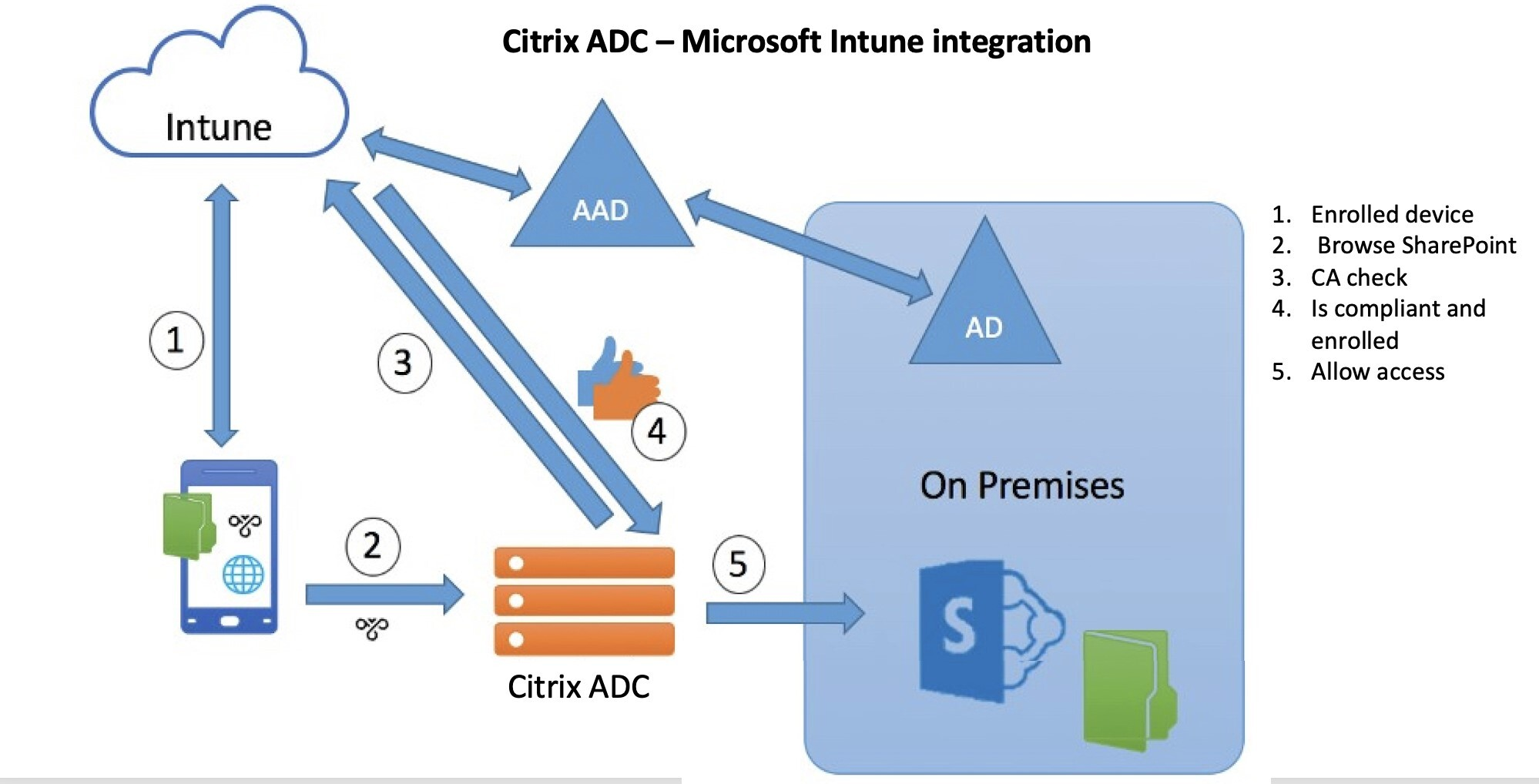 Intune and Citrix ADC integration