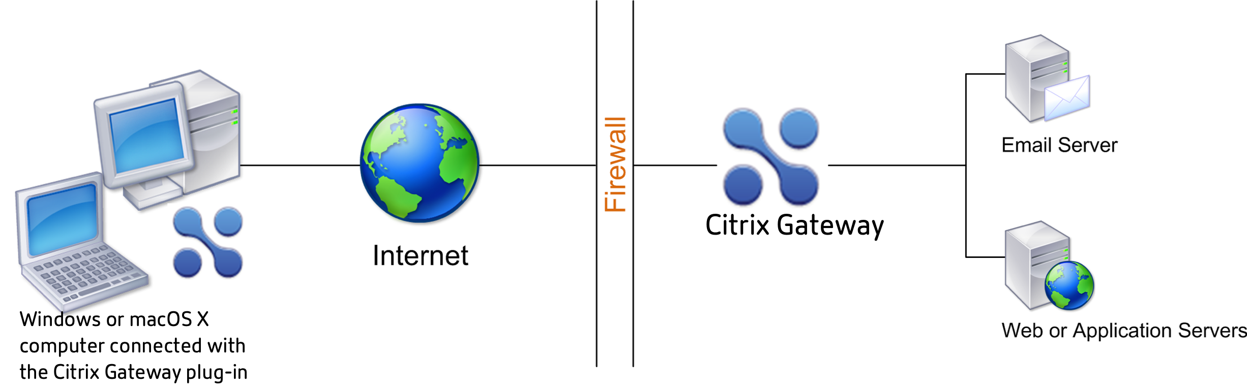 Deploy Citrix Gateway in Secure Network