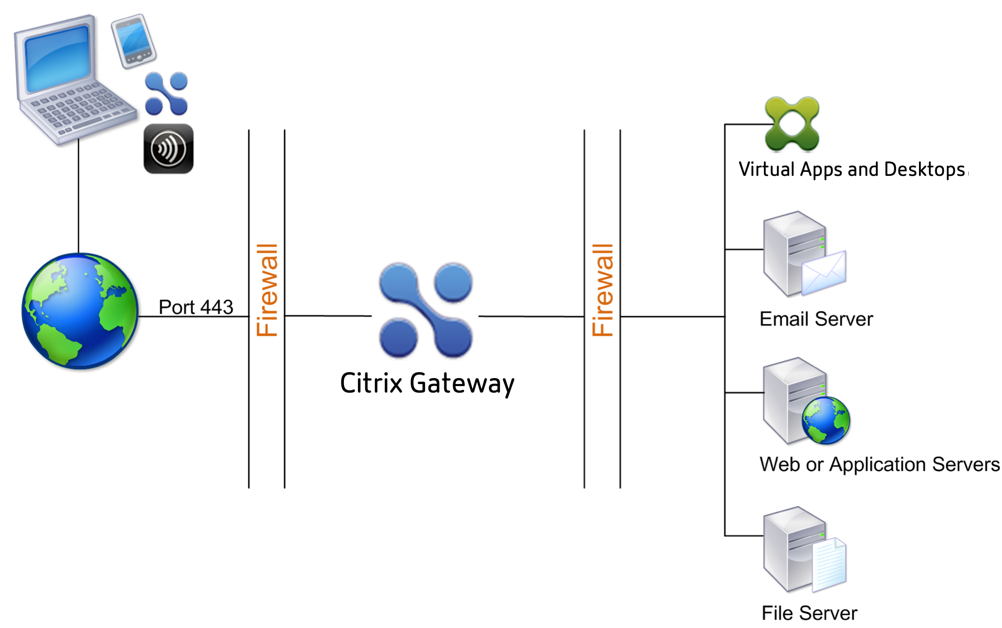 Citrix Gateway implementado en la DMZ