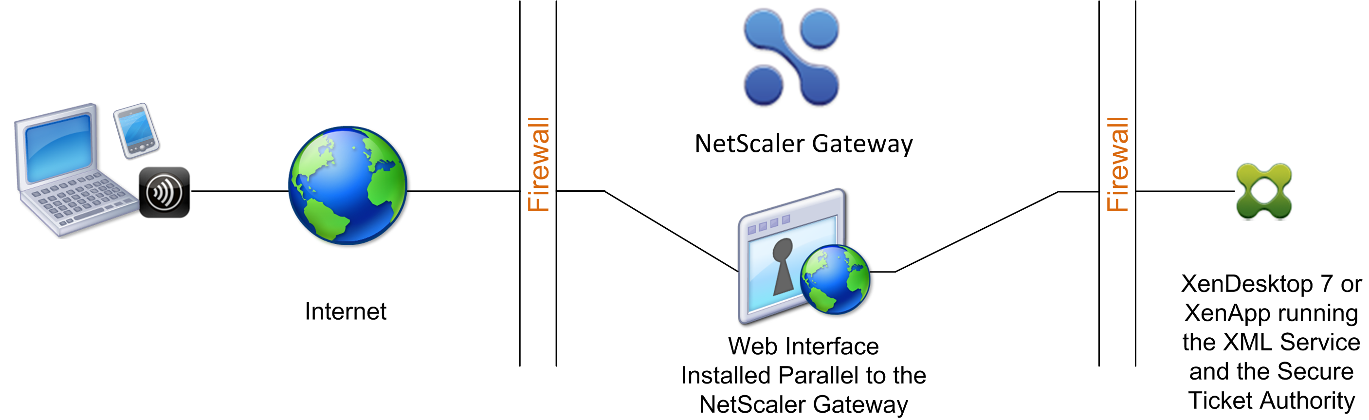 Web Interface Running Parallel to Citrix Gateway