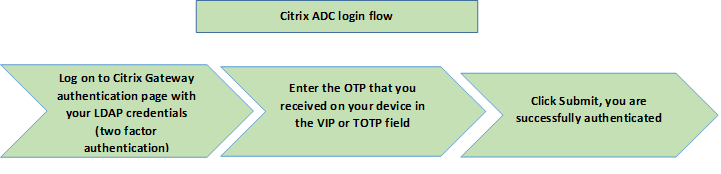 OTP verification workflow