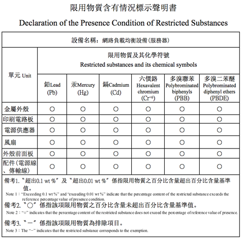 Declaration of the Presence Condition of Restricted Substances