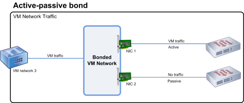 This illustration shows two NICs bonded in active-passive mode. NIC 1 is active. The bond includes a NIC for failover that is connected to a second switch. This NIC is used only if NIC 1 fails.