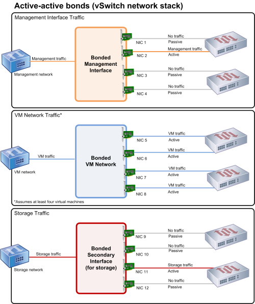 This illustration shows how bonding four NICs can only benefit guest traffic. In the top picture of a management network, NIC 2 is active but NICs 1, 3, and 4 are passive. For the VM traffic, all four NICs in the bond are active. However, this assumes a minimum of four VMs. For the storage traffic, only NIC 11 is active.