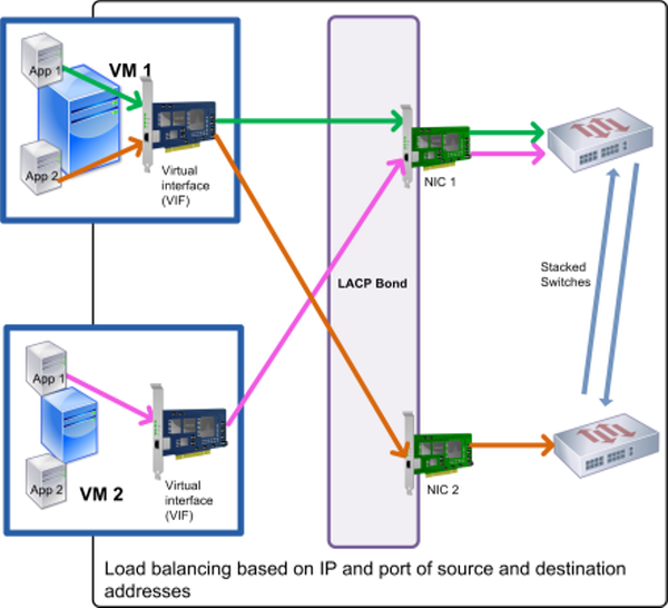 This illustration shows how, if you use LACP bonding and enable LACP with load balancing based on IP and port of source and destination as the hashing type, the traffic from two different applications on VM1 can be distributed to two NICs.