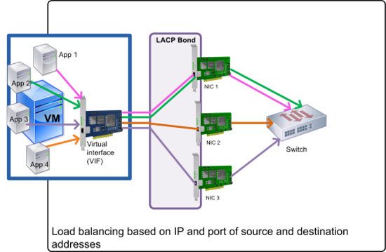 This illustration shows how, if you use LACP bonding and enable LACP with load balancing based on IP and port of source and destination as the hashing type, Citrix Hypervisor can send the traffic of each application in the virtual machine through one of the three NICs in the bond even though the number of NICs exceeds the number of VIFs.