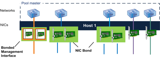 This illustration shows a host with a management interface on a bond and two pairs of NICs bonded for guest traffic. Excluding the management interface bond, Citrix Hypervisor uses the other two NIC bonds and the two non-bonded NICs for VM traffic.