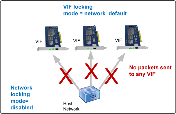 This illustration shows how a VIF, when configured at its default setting (locking-mode=network_default), checks to see the setting associated with the default-locking-mode. In this illustration, the network is set to default-locking-mode=disabled so no traffic can pass through the VIF.