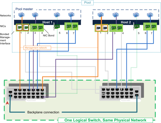 This illustration shows how two NICs in a bonded pair use the same network settings, as represented by the networks in each host. The NICs in the bonds connect to different switches for redundancy.