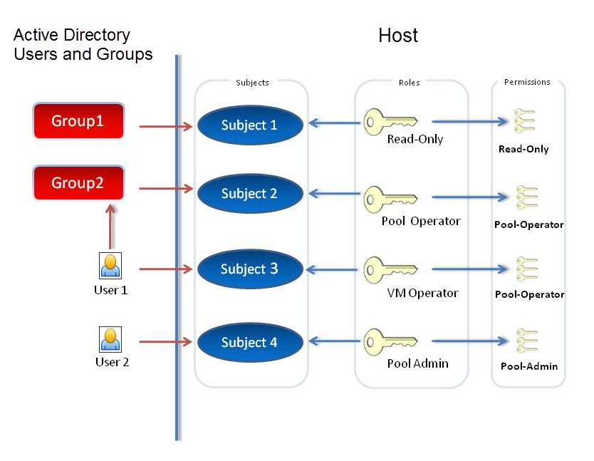 In this illustration, as Subject 2 (Group 2) is the Pool Operator and User 1 is a member of Group 2, when Subject 3 (User 1) tries to log in, they inherit both Subject 3 (VM Operator) and Group 2 (Pool Operator) roles. As the Pool Operator role is higher, the resulting role for Subject 3 (User 1) is Pool Operator and not VM Operator.