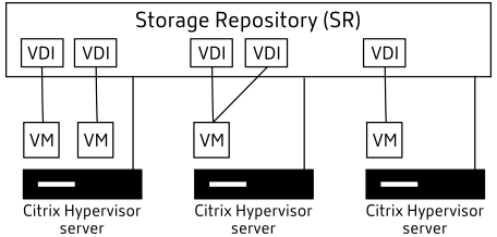 Storage repository overview
