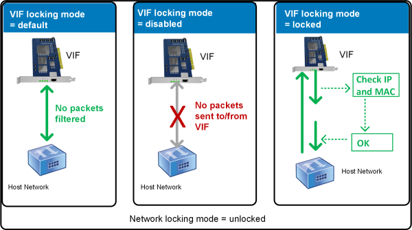 This illustration shows how three different VIF locking mode states behave when the network locking mode is set to unlocked and the VIF state is configured. In the first image, the VIF state is set to default so no traffic from the VM is filtered. The VIF does not send or receive any packets because the locking mode is set to `disabled` in the second image. In the third image, the VIF state is set to locked. This means that the VIF can only send packets if those packets contain the correct MAC and IP address.