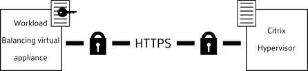 This illustration shows how Citrix Hypervisor verifies that a specific certificate is present before it lets the Workload Balancing virtual appliance establish a connection to it over TLS. In this case, the real certificate (the certificate with the private key) is on the Workload Balancing server. The certificate that was used to sign it, is on the Citrix Hypervisor pool master.