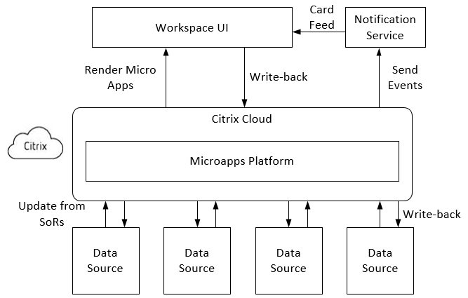 Microapps Overview diagram shows how applications are connected to the Microapps service. Also, how notifications and pages are rendered in your channels