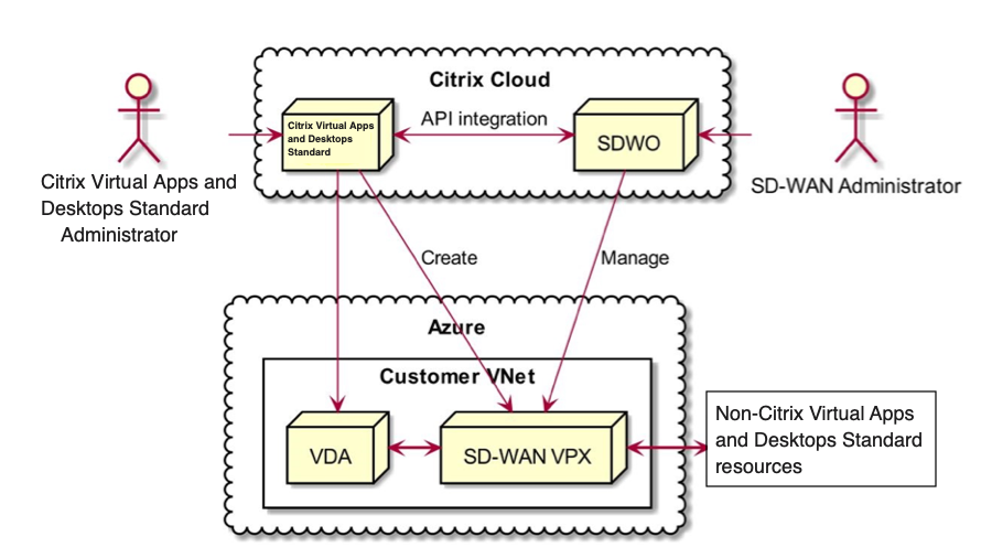 Interaction between different entities and user roles within the CMD-SDWAN integration