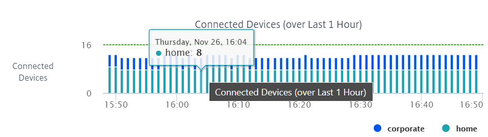 Connected devices graph