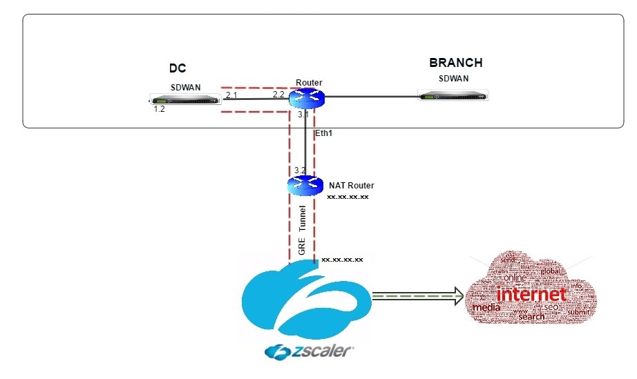 Zscaler Integration by using GRE tunnels and IPsec tunnels