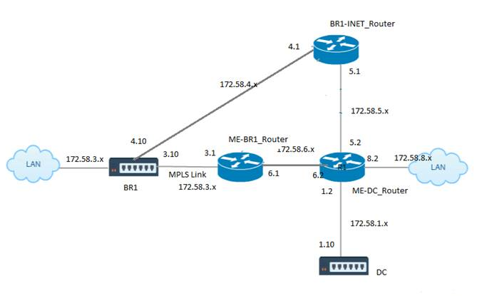 OSPF MEF MPLS type5 and type 1