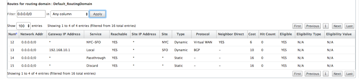 Route statistics SD-WAN relay NYC SFO