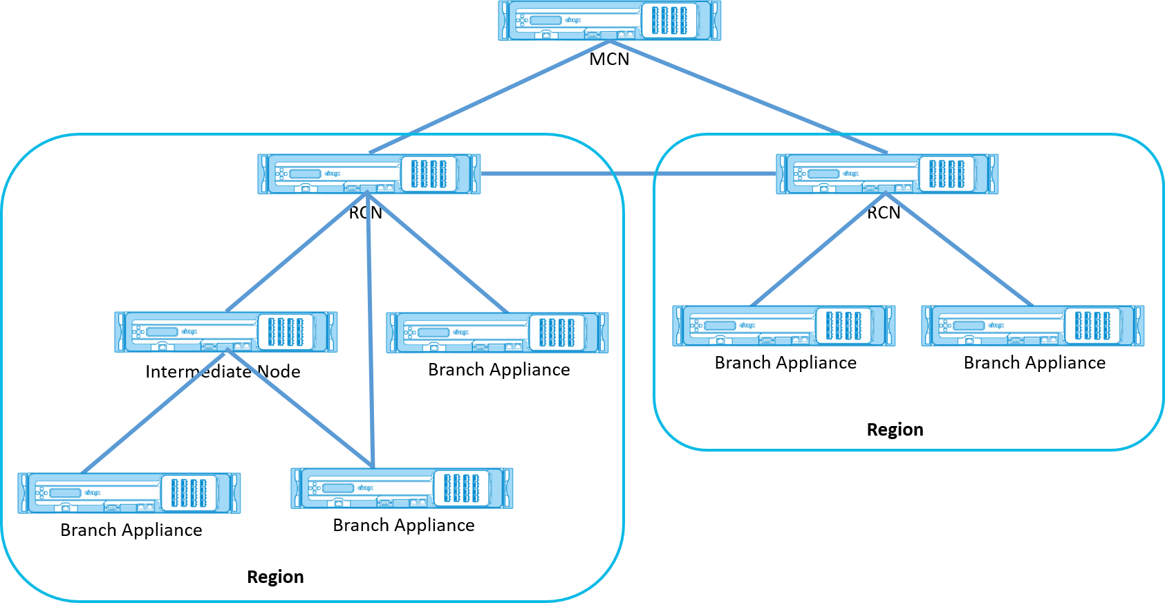 Multi-region deployment topology