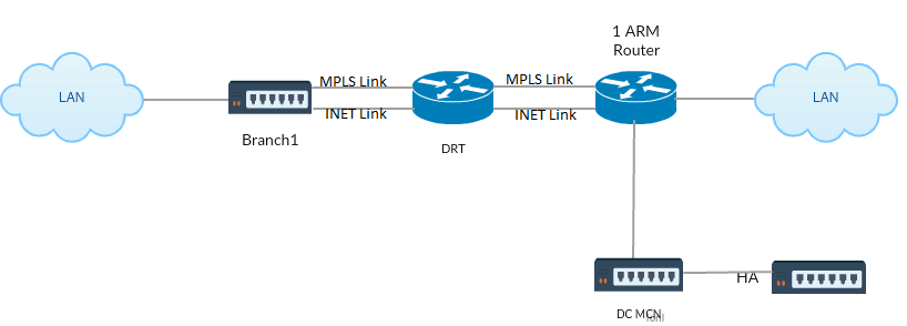 HA deployment OSPF