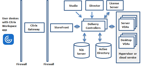 Key components in a typical deployment