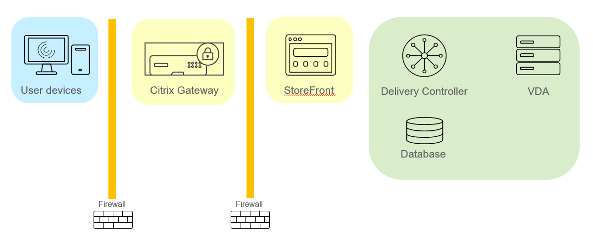 Simplified Citrix deployment including Citrix Gateway