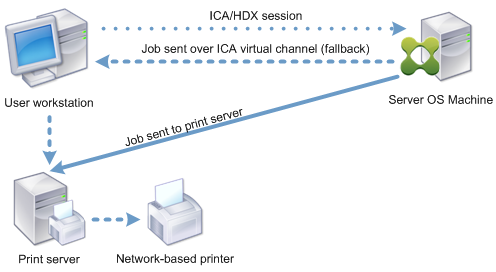 Diagram of print job routing to network attached printer
