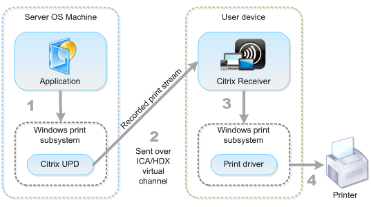 Diagram of Universal print driver components and workflow
