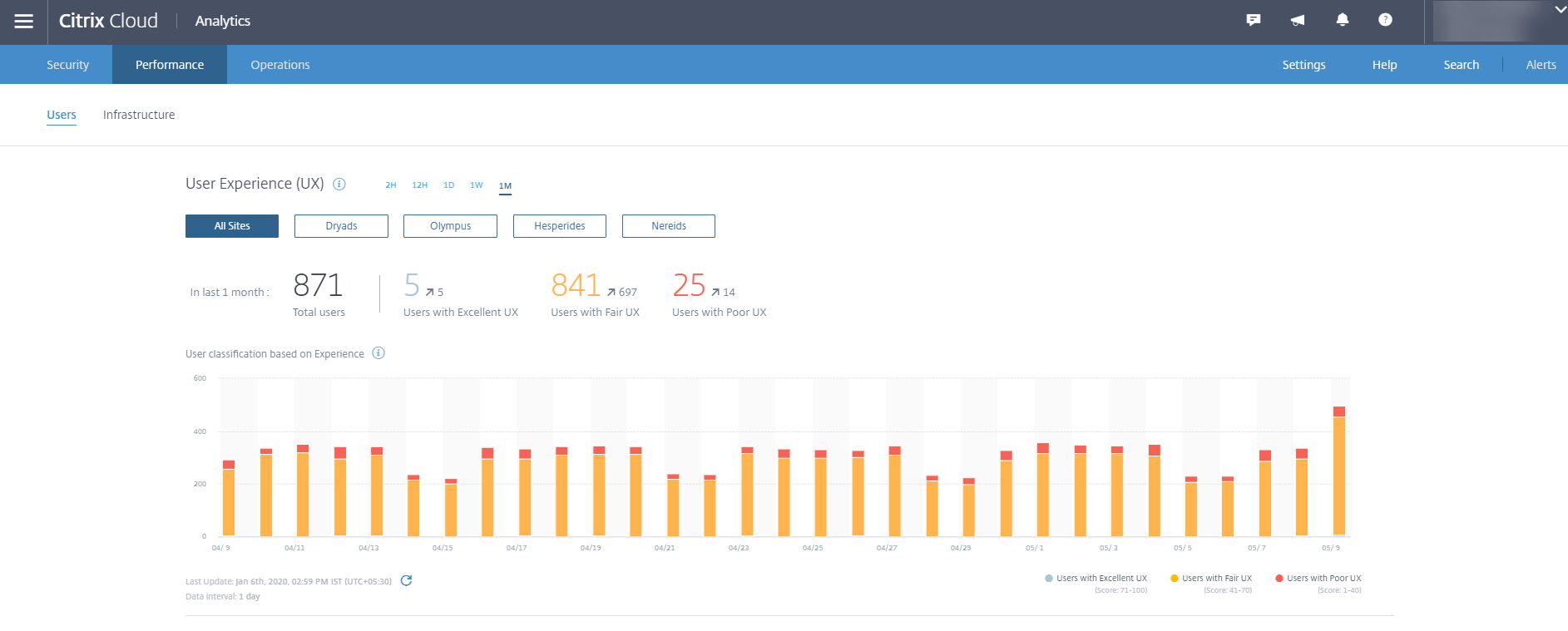 Performance Analytics Dashboard