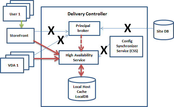 Diagram of Local Host Cache communications paths during an outage
