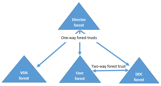 Multiforest site Configuration