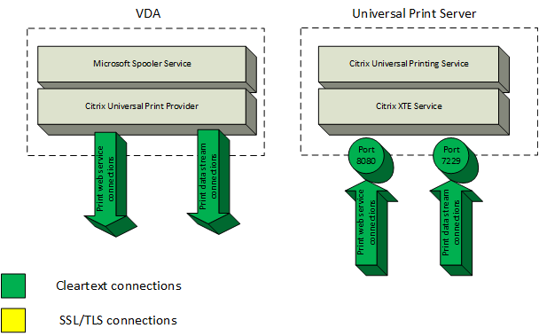 universal print server secure