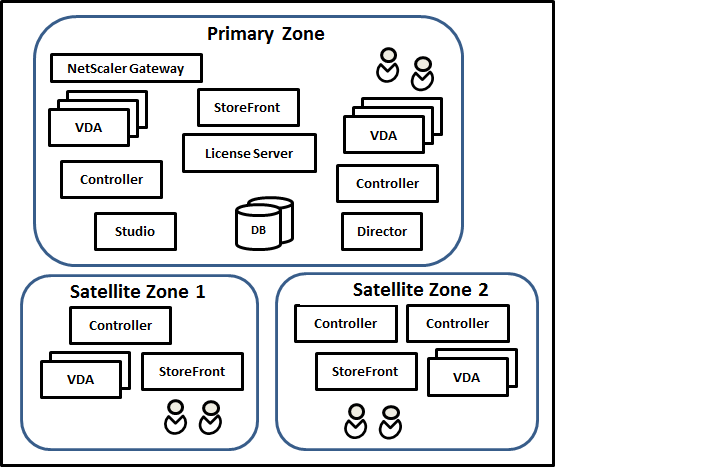 Illustration of a primary zone and satellite zones