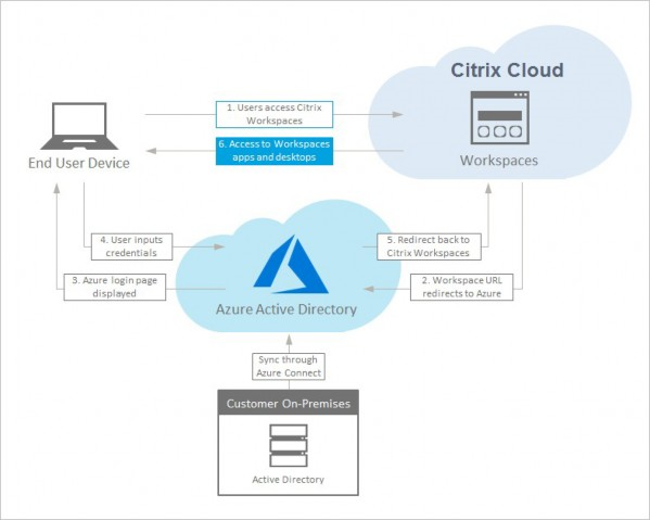 Diagram of Azure AD authentication sequence