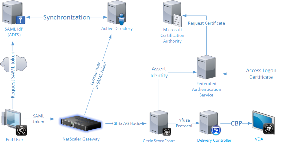 Image of FAS architecture