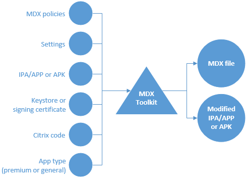 Diagram of MDX Toolkit inputs and output for ISV app wrapping