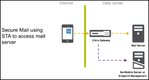 Image of Secure Mail using STA